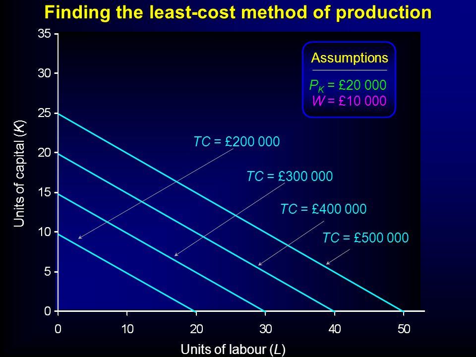 Finding the least-cost method of production Units of labour (L) Units of capital (K) Assumptions P K = £20 000 W = £10 000 TC = £200 000 TC = £300 000