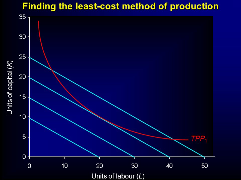 Units of labour (L) Units of capital (K) Finding the least-cost method of production TPP 1