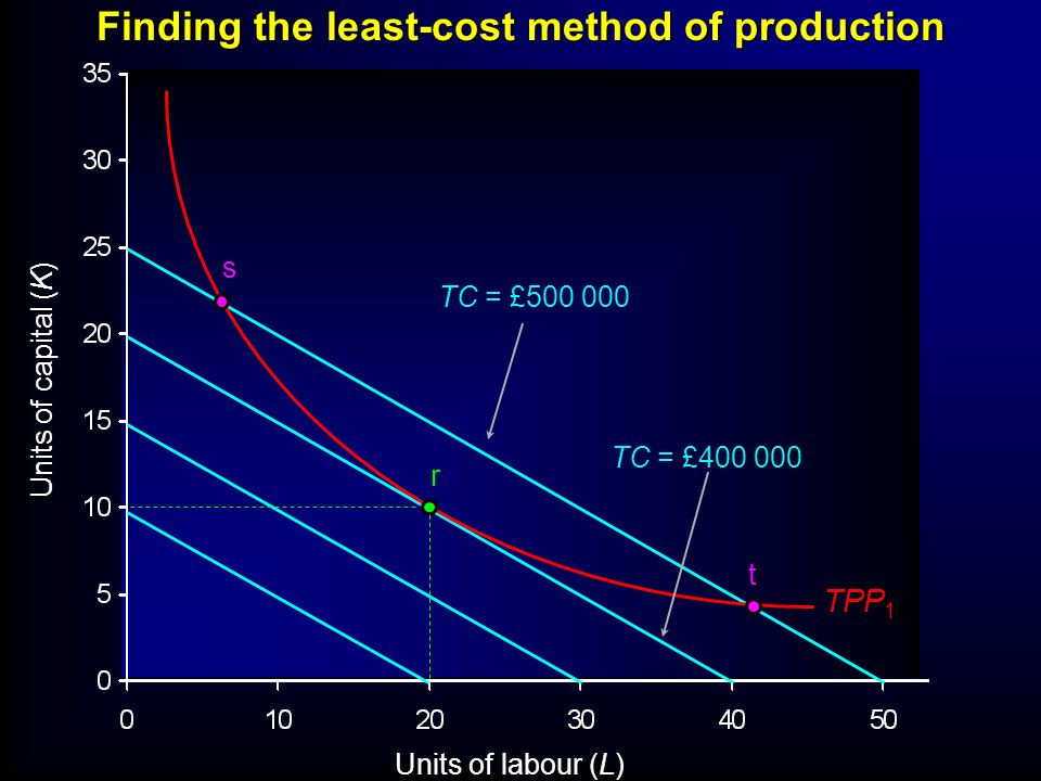 Units of labour (L) Units of capital (K) Finding the least-cost method of production TC = £400 000 TC = £500 000 s r t TPP 1