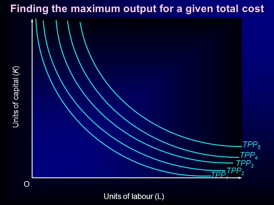 Finding the maximum output for a given total cost TPP 1 TPP 2 TPP 3 TPP 4 TPP 5 Units of capital (K) Units of labour (L) O