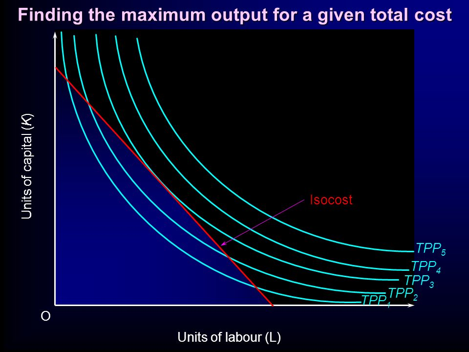 O Isocost Units of capital (K) Units of labour (L) TPP 1 TPP 2 TPP 3 TPP 4 TPP 5 Finding the maximum output for a given total cost