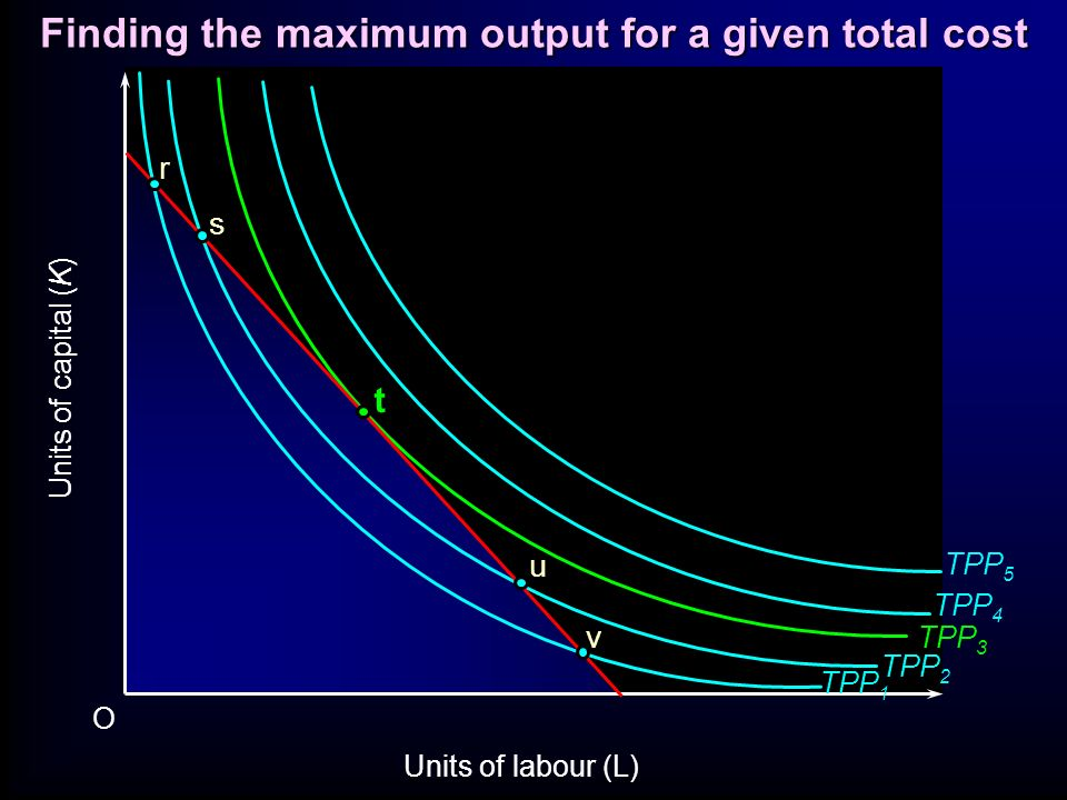 O t Units of capital (K) Units of labour (L) TPP 1 TPP 2 TPP 3 TPP 4 TPP 5 r v s u Finding the maximum output for a given total cost