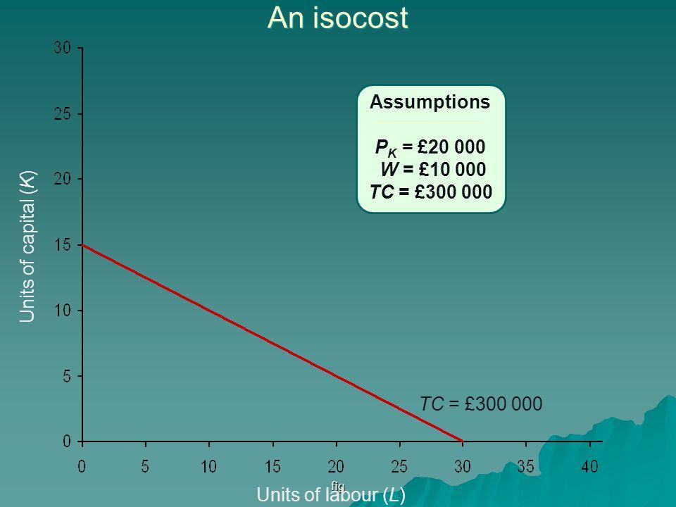 fig An isocost Units of labour (L) Units of capital (K) Assumptions P K = £20 000 W = £10 000 TC = £300 000