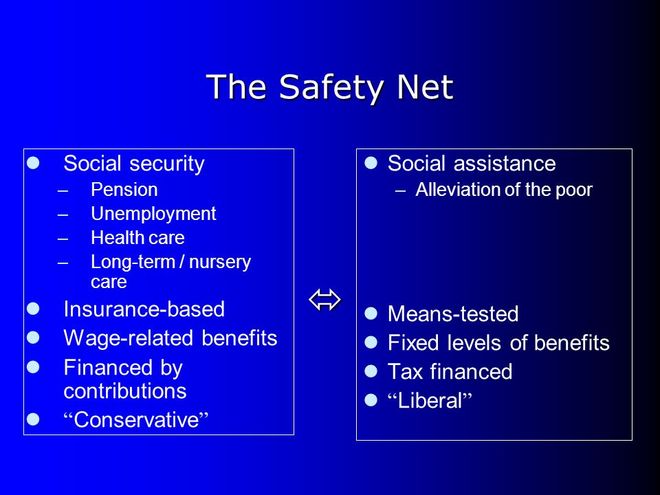 The Safety Net Social security –Pension –Unemployment –Health care –Long-term / nursery care Insurance-based Wage-related benefits Financed by contrib