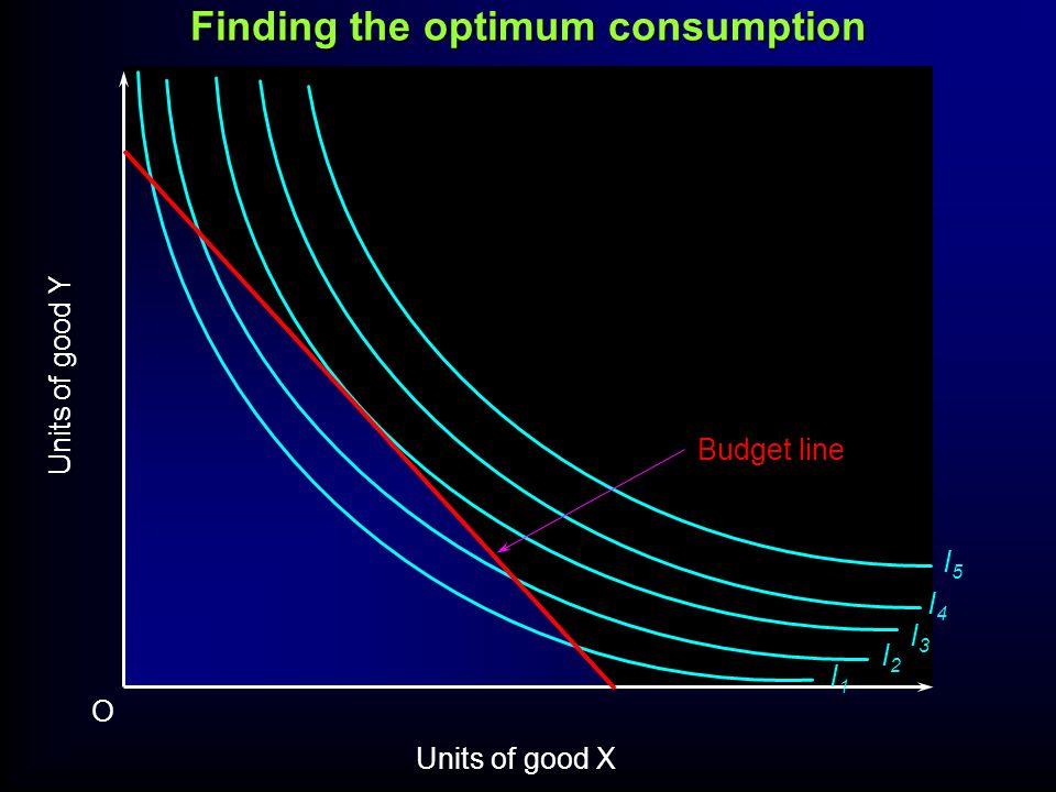 I1I1 I2I2 I3I3 I4I4 I5I5 Units of good Y O Units of good X Budget line Finding the optimum consumption
