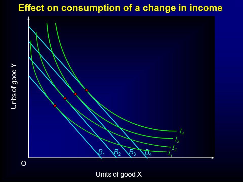 I2I2 Units of good Y O Units of good X B1B1 B2B2 B3B3 B4B4 I1I1 I3I3 I4I4 Effect on consumption of a change in income