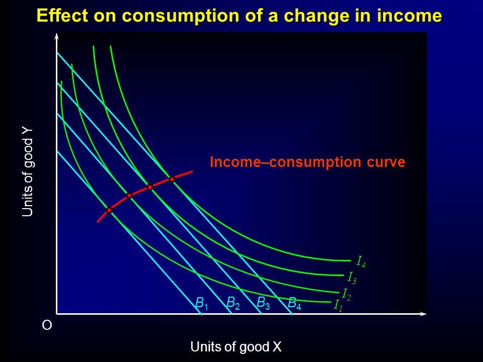 I2I2 Units of good Y O Units of good X B1B1 B2B2 B3B3 B4B4 I1I1 I3I3 I4I4 Income–consumption curve Effect on consumption of a change in income
