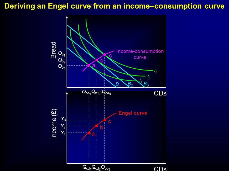 B1B1 B2B2 B3B3 I3I3 I2I2 I1I1 Income-consumption curve Bread Income (£) CDs Qb3Qb3 Qb2Qb2 Qb1Qb1 Y3Y3 Y2Y2 Y1Y1 Q cd 3 Q cd 2 Q cd 1 Q cd 3 Q cd 2 Q c