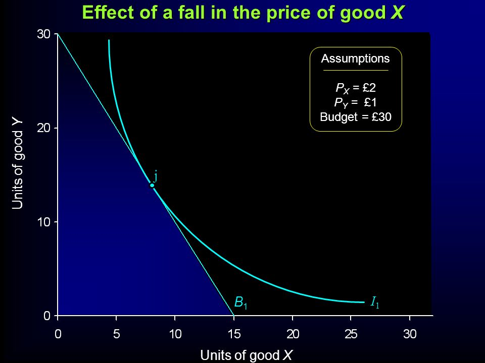 Effect of a fall in the price of good X Units of good Y Units of good X Assumptions P X = £2 P Y = £1 Budget = £30 B1B1 I1I1 j