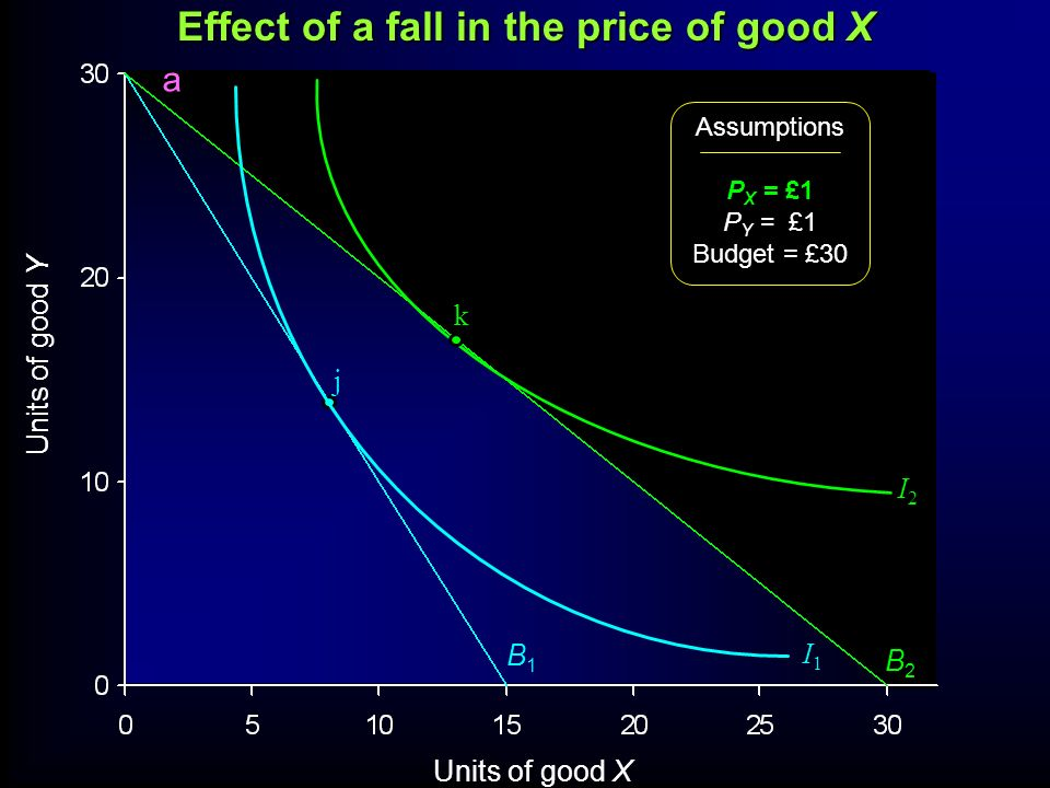 Units of good Y Units of good X Assumptions P X = £1 P Y = £1 Budget = £30 B1B1 I1I1 j I2I2 B2B2 k Effect of a fall in the price of good X a