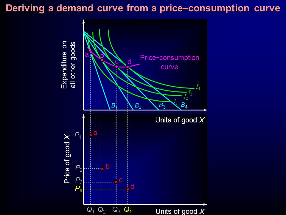 B1B1 B2B2 B3B3 I3I3 I2I2 I1I1 I4I4 B4B4 Expenditure on all other goods Units of good X a Price - consumption curve b c d Price of good X Units of good