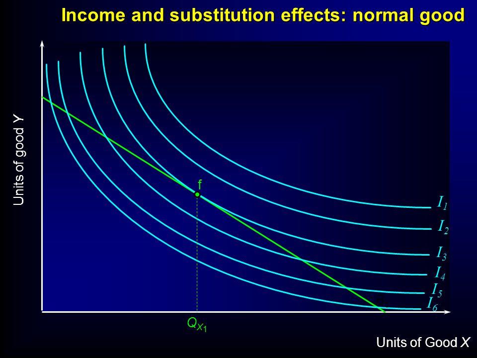 Units of Good X Units of good Y I1I1 I2I2 I3I3 I4I4 I5I5 I6I6 f B1B1 Income and substitution effects: normal good QX1QX1