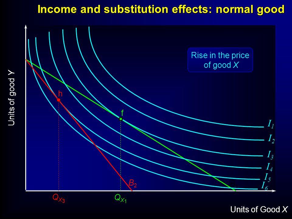 Units of Good X Units of good Y I1I1 I2I2 I3I3 I4I4 I5I5 I6I6 f B1B1 Income and substitution effects: normal good QX1QX1 h B2B2 QX3QX3 Rise in the pri
