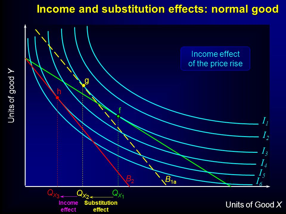 Units of Good X Units of good Y I1I1 I2I2 I3I3 I4I4 I5I5 I6I6 f B1B1 Income and substitution effects: normal good QX1QX1 h B2B2 QX3QX3 Substitution ef