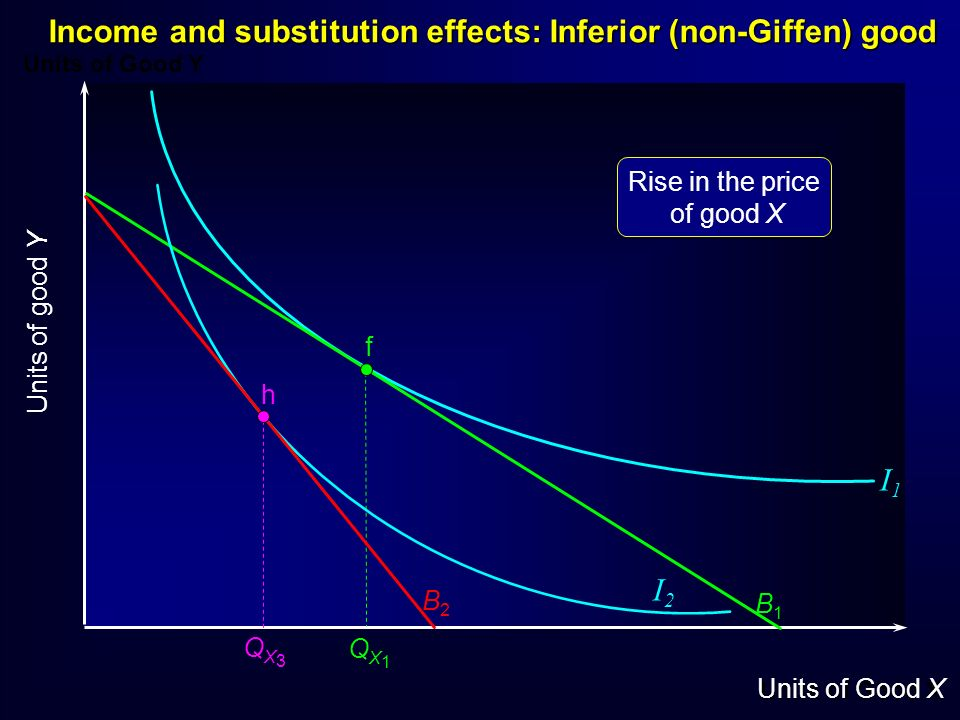 Units of Good Y Units of Good X Units of good Y f B1B1 Income and substitution effects: Inferior (non-Giffen) good QX1QX1 B2B2 h QX3QX3 I1I1 I2I2 Rise