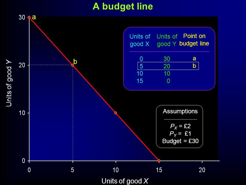 Units of good Y Units of good X a b Units of good X 0 5 10 15 Units of good Y 30 20 10 0 Point on budget line a b Assumptions P X = £2 P Y = £1 Budget