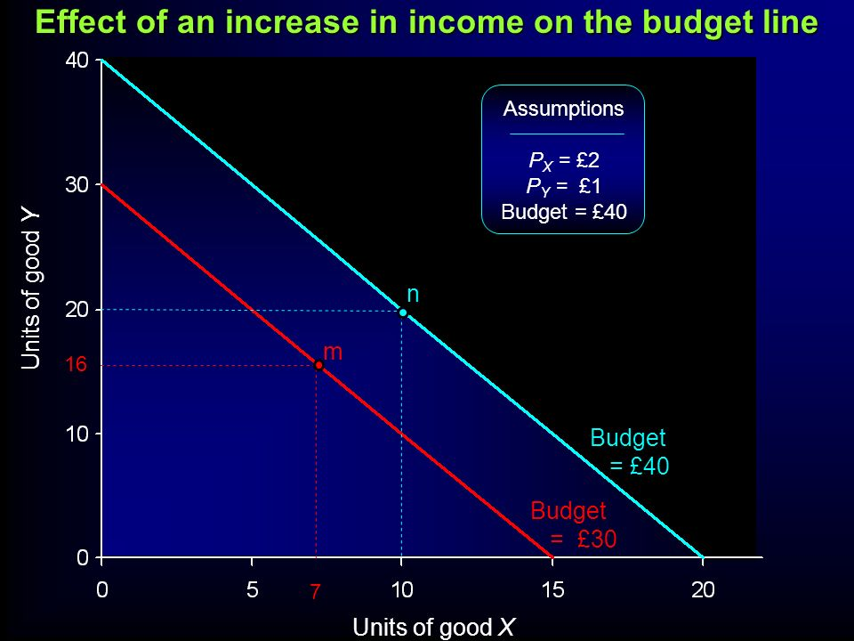 Units of good Y Units of good X Assumptions P X = £2 P Y = £1 Budget = £40 16 7 m n Budget = £40 Budget = £30 Effect of an increase in income on the b