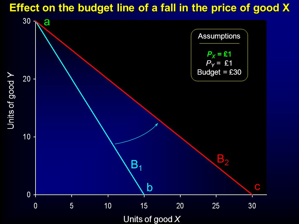Effect on the budget line of a fall in the price of good X Units of good Y Units of good X Assumptions P X = £1 P Y = £1 Budget = £30 B1B1 B2B2 a b c