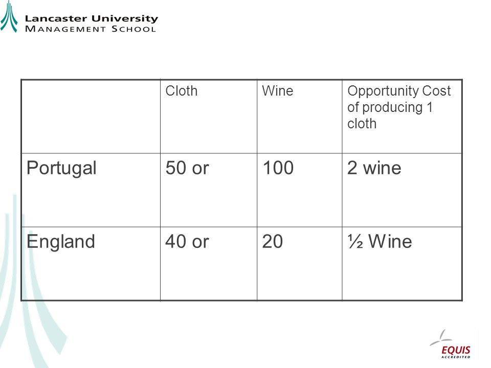 ClothWineOpportunity Cost of producing 1 cloth Portugal50 or1002 wine England40 or20½ Wine