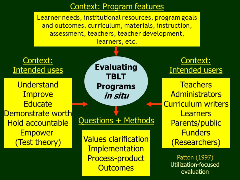 Patton (1997) Utilization-focused evaluation Context: Intended uses Context: Intended users Questions + Methods Understand Improve Educate Demonstrate worth Hold accountable Empower (Test theory) Teachers Administrators Curriculum writers Learners Parents/public Funders (Researchers) Values clarification Implementation Process-product Outcomes Evaluating TBLT Programs in situ Learner needs, institutional resources, program goals and outcomes, curriculum, materials, instruction, assessment, teachers, teacher development, learners, etc.