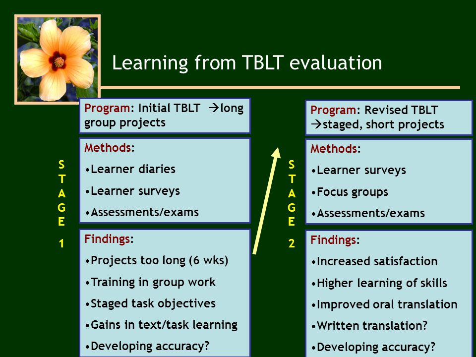 Learning from TBLT evaluation Program: Initial TBLT long group projects Methods: Learner diaries Learner surveys Assessments/exams Findings: Projects too long (6 wks) Training in group work Staged task objectives Gains in text/task learning Developing accuracy.