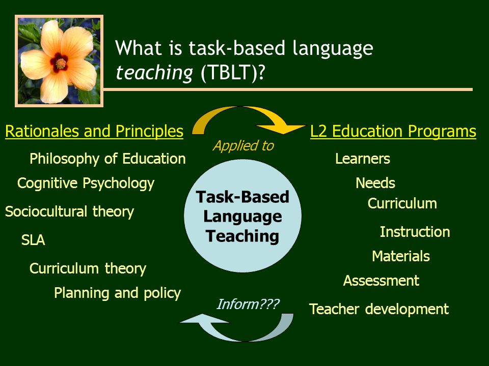 Task-Based Language Teaching Cognitive Psychology Philosophy of Education Curriculum theory SLA Planning and policy Learners Assessment Curriculum Instruction Teacher development Materials Rationales and PrinciplesL2 Education Programs Sociocultural theory Needs Applied to Inform .