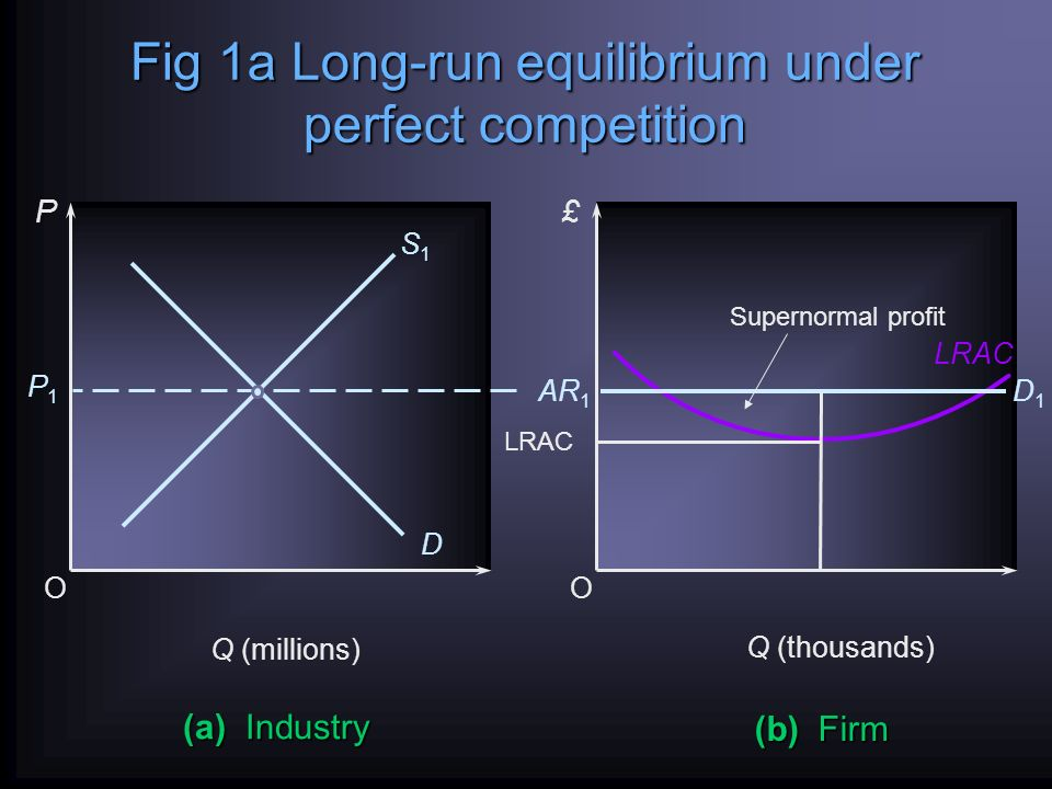 Fig 1a Long-run equilibrium under perfect competition OO D (a) Industry P£ Q (millions) P1P1 (b) Firm Q (thousands) LRAC AR 1 S1S1 D1D1 LRAC Supernormal profit
