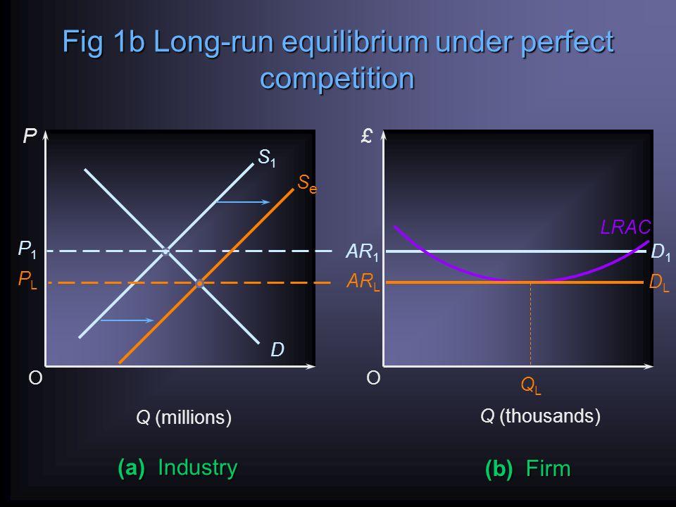 Long-run equilibrium of the firm under perfect competition £ Q O AR = MR (SR)AC LRAC (SR)MC DLDL