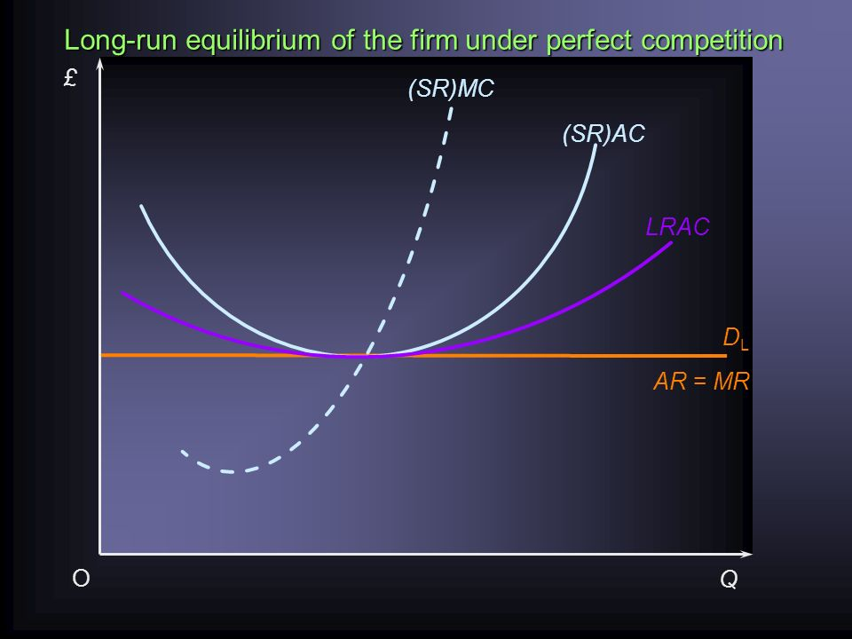 3.Derivation of the long run supply curve Industry demand increases: what happens to P and Q.
