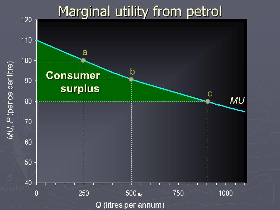 fig Consumersurplus Marginal utility from petrol a b c MU, P (pence per litre) Q (litres per annum) MU