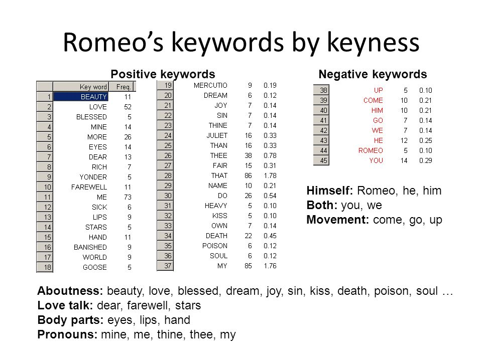 Romeos keywords by keyness Positive keywordsNegative keywords Aboutness: beauty, love, blessed, dream, joy, sin, kiss, death, poison, soul … Love talk