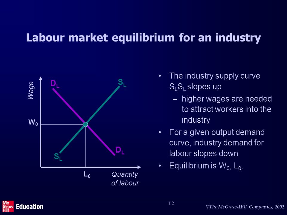 © The McGraw-Hill Companies, 2002 12 Labour market equilibrium for an industry The industry supply curve S L S L slopes up –higher wages are needed to attract workers into the industry For a given output demand curve, industry demand for labour slopes down Equilibrium is W 0, L 0.