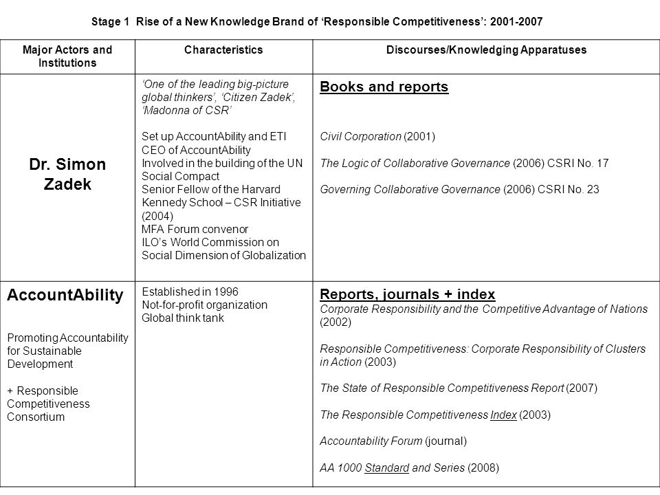 Stage 1 Rise of a New Knowledge Brand of Responsible Competitiveness: 2001-2007 Major Actors and Institutions CharacteristicsDiscourses/Knowledging Apparatuses Dr.