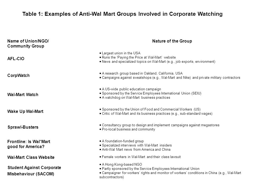Table 1: Examples of Anti-Wal Mart Groups Involved in Corporate Watching Name of Union/NGO/ Community Group Nature of the Group AFL-CIO Largest union in the USA Runs the Paying the Price at Wal-Mart website News and specialized topics on Wal-Mart (e.g., job exports, environment) CorpWatch A research group based in Oakland, California, USA Campaigns against sweatshops (e.g., Wal-Mart and Nike) and private military contractors Wal-Mart Watch A US-wide public education campaign Sponsored by the Service Employees International Union (SEIU) A watchdog on Wal-Mart business practices Wake Up Wal-Mart Sponsored by the Union of Food and Commercial Workers (US) Critic of Wal-Mart and its business practices (e.g., sub-standard wages) Sprawl-Busters Consultancy group to design and implement campaigns against megastores Pro-local business and community Frontline: Is Wal*Mart good for America.