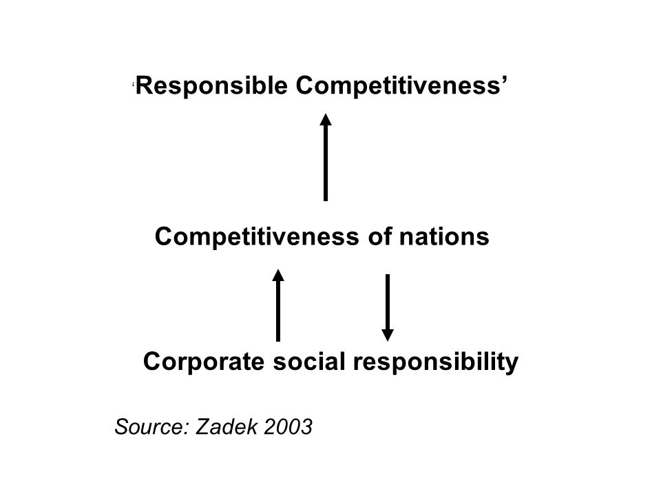 Corporate social responsibility Competitiveness of nations Responsible Competitiveness Source: Zadek 2003