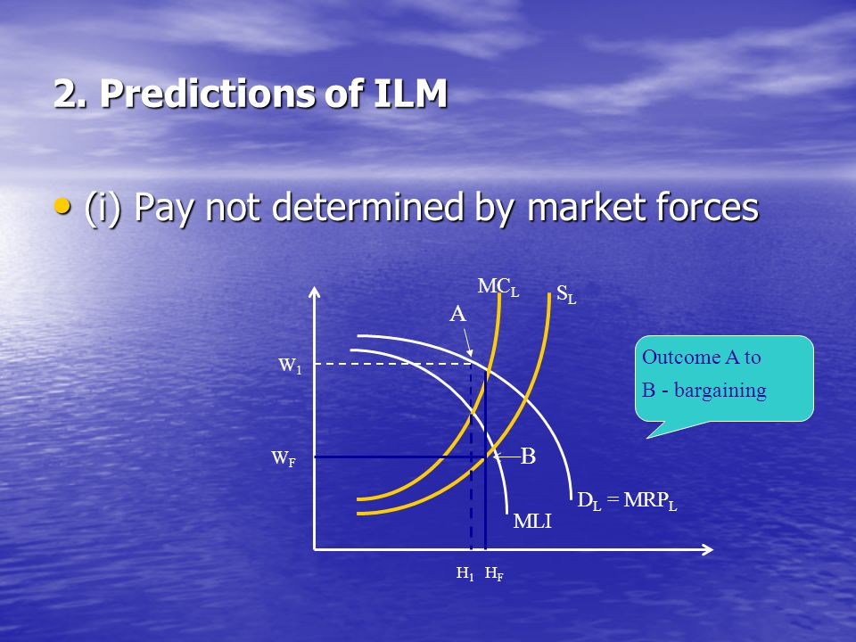 2. Predictions of ILM (i) Pay not determined by market forces (i) Pay not determined by market forces D L = MRP L MLI SLSL MC L H1H1 HFHF W1W1 WFWF A