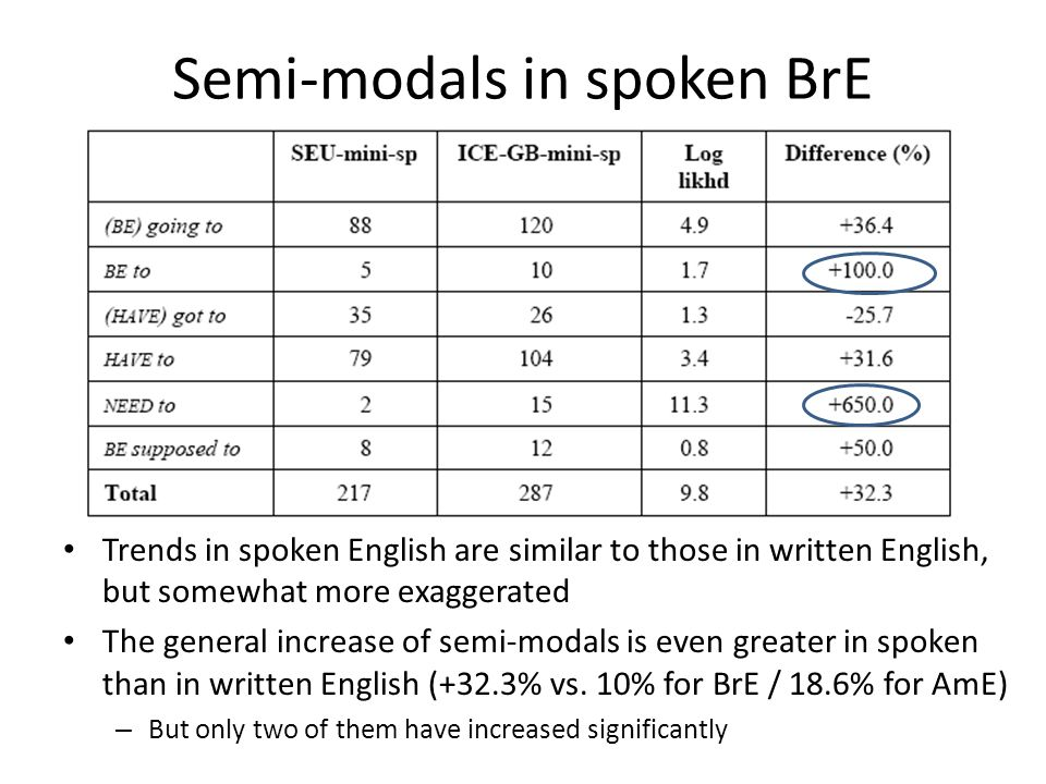 Semi-modals in spoken BrE Trends in spoken English are similar to those in written English, but somewhat more exaggerated The general increase of semi