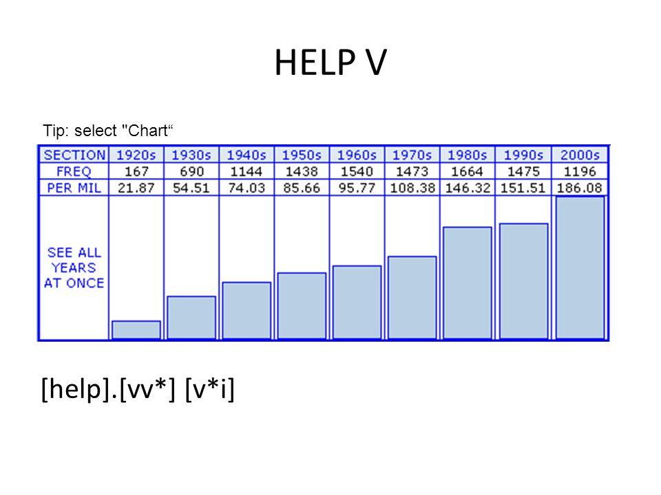 HELP V [help].[vv*] [v*i] Tip: select Chart