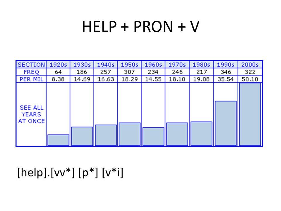 HELP + PRON + V [help].[vv*] [p*] [v*i]