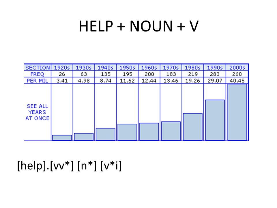 HELP + NOUN + V [help].[vv*] [n*] [v*i]