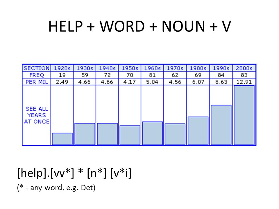 HELP + WORD + NOUN + V [help].[vv*] * [n*] [v*i] (* - any word, e.g. Det)