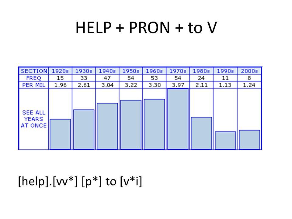 HELP + PRON + to V [help].[vv*] [p*] to [v*i]