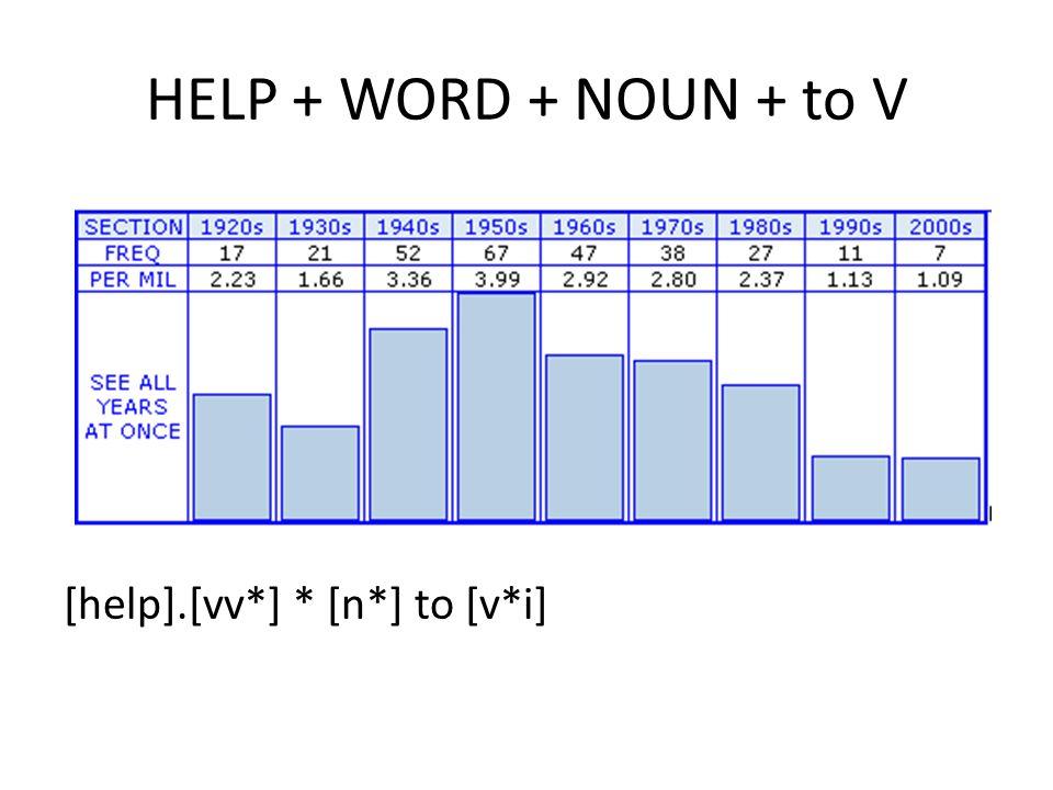 HELP + WORD + NOUN + to V [help].[vv*] * [n*] to [v*i]
