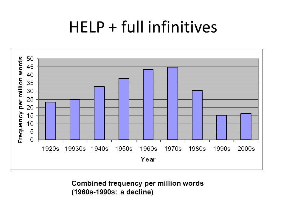HELP + full infinitives Combined frequency per million words (1960s-1990s: a decline)