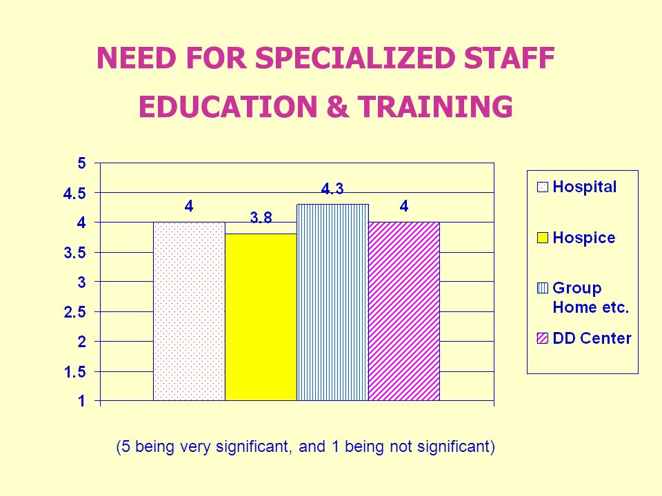NEED FOR SPECIALIZED STAFF EDUCATION & TRAINING (5 being very significant, and 1 being not significant)
