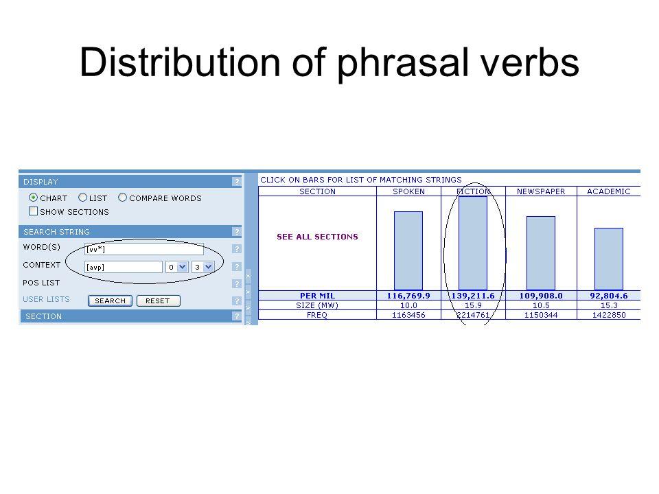 Distribution of phrasal verbs