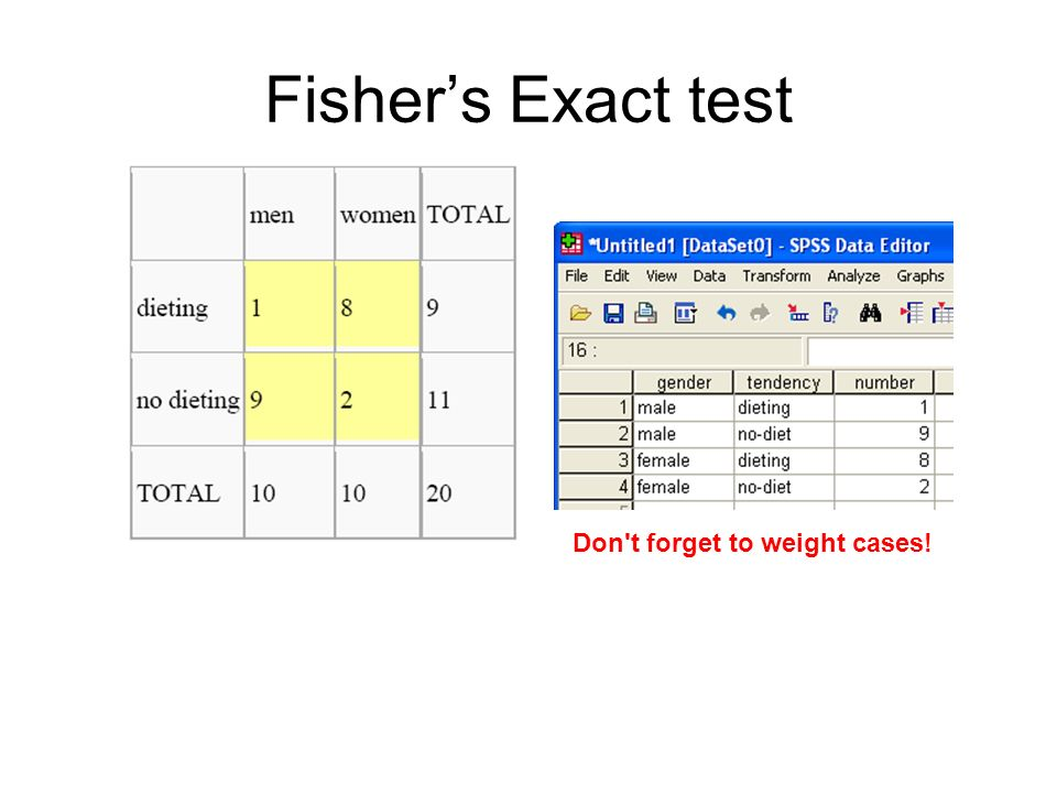 Fishers Exact test Don't forget to weight cases!