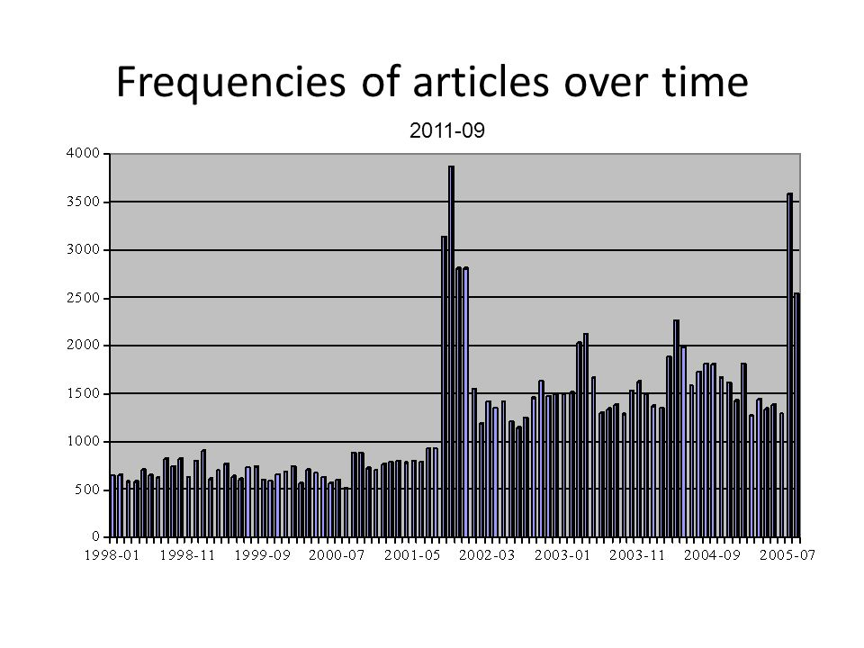 Frequencies of articles over time 2011-09