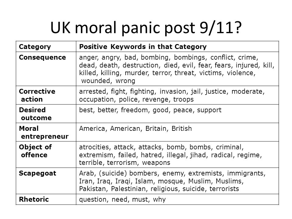 UK moral panic post 9/11? CategoryPositive Keywords in that Category Consequenceanger, angry, bad, bombing, bombings, conflict, crime, dead, death, de