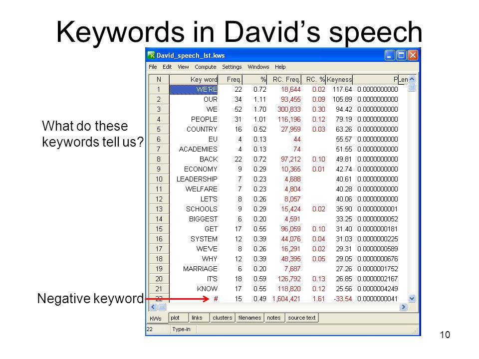 Keywords in Davids speech 10 Negative keyword What do these keywords tell us?